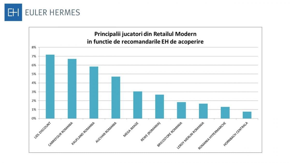 Grafic acoperire retaileri