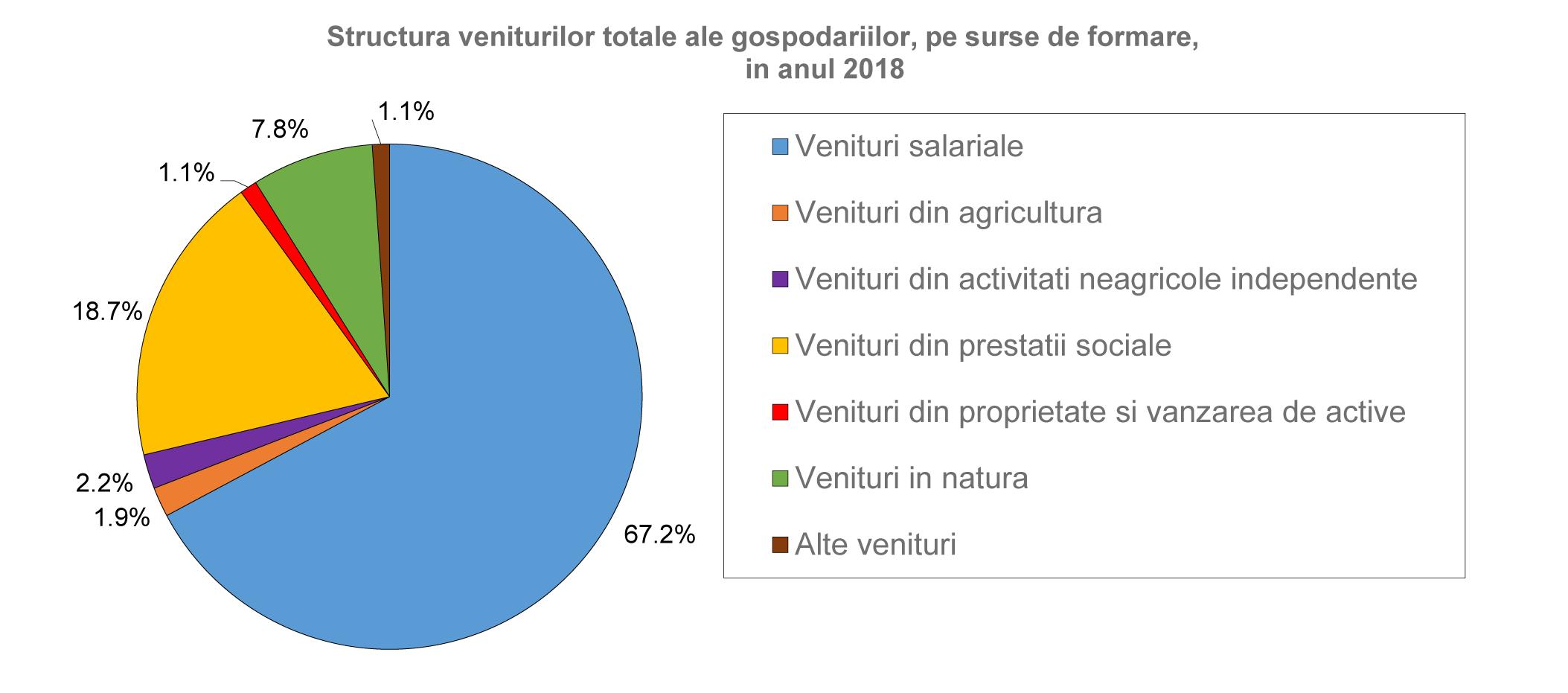 venituri-populatie 2018
